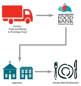 7_how_we_work_no_title_MidSouthFoodBank